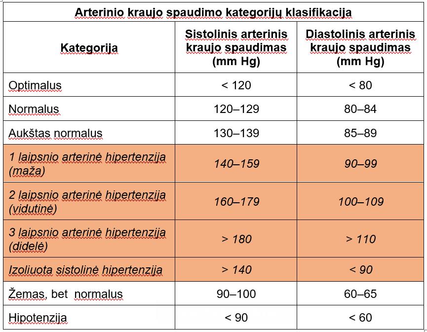 hipertenzija sergantis asmuo